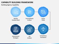 Capability Building PPT Slide 9