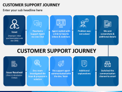 Customer Support Journey PPT Slide 3