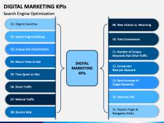 Digital Marketing KPIs PPT Slide 2