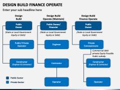 Design Build Finance Operate PPT Slide 1