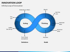 Innovation Loop PPT Slide 3