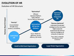 Evolution of HR PPT Slide 6