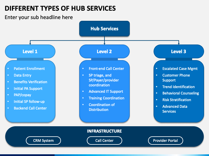 Different Types of Hub Services PPT Slide 1