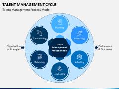 Talent Management Cycle PPT Slide 6