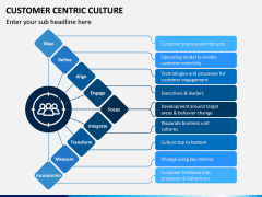 Customer Centric Culture PPT Slide 7