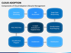 Cloud Adoption PPT Slide 5