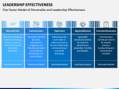 Leadership Effectiveness PPT Slide 7
