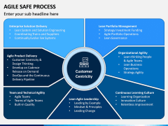 Agile SAFe Process PPT Slide 4