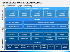 Technology Business Management PPT Slide 6