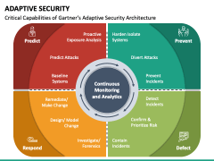 Adaptive Security PPT Slide 6