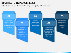 Business To Employees (B2E) PPT Slide 4