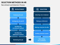Selection Methods in HR PPT Slide 5