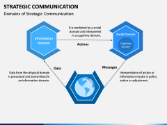 Strategic Communication PPT Slide 10