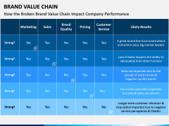 Brand Value Chain PPT Slide 6