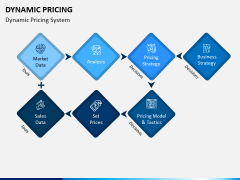 Dynamic Pricing PPT Slide 2