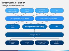 Management Buy-in PPT Slide 2