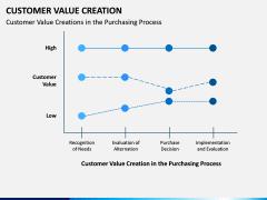 Customer Value Creation PPT Slide 15