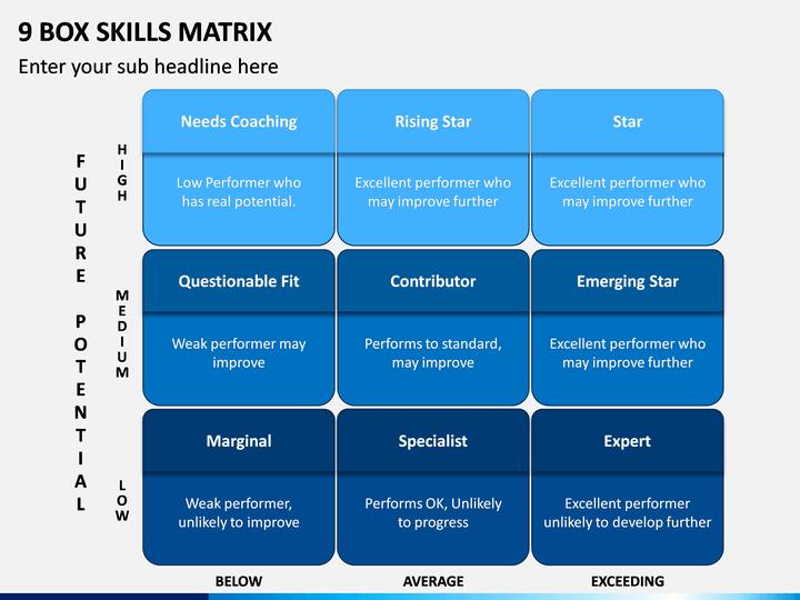 9 Box Skills Matrix PPT Slide 1