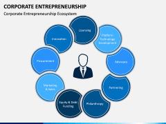 Corporate Entrepreneurship PPT Slide 7