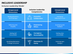 Inclusive Leadership PPT Slide 9