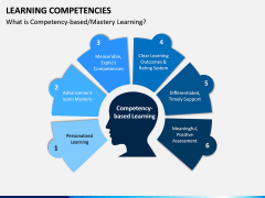 Learning Competencies PPT Slide 3