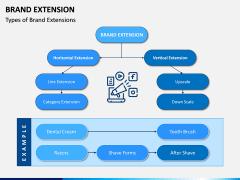 Brand Extension PPT Slide 3