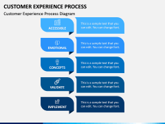 Customer Experience Process PPT Slide 1