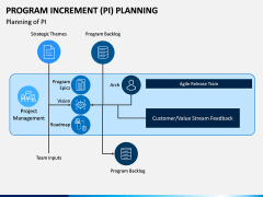Program Increment Planning PPT Slide 7
