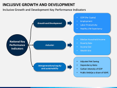 Inclusive Growth and Development PPT Slide 8