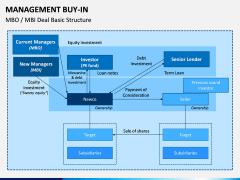 Management Buy-in PPT Slide 7