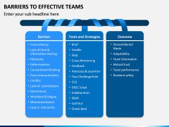 Barriers to Effective Teams PPT Slide 3