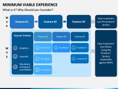 Minimum Viable Experience PPT Slide 3
