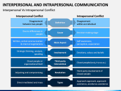 Interpersonal and Intrapersonal Communication PPT Slide 2