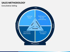 Sales Methodology PPT Slide 6