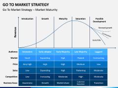 Go To Market Strategy PPT Slide 9