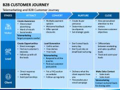 B2B Customer Journey PPT Slide 5