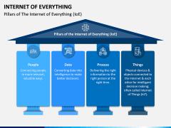 Internet of Everything PPT Slide 2