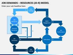 Job Demands - Resources (JD-R) Model PPT Slide 10