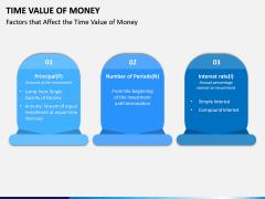 Time Value of Money PPT Slide 5