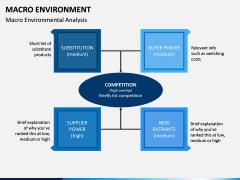 Macro Environment PPT Slide 5