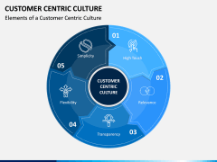 Customer Centric Culture PPT Slide 1