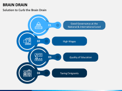 Brain Drain PPT Slide 9