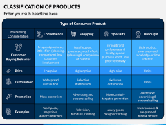 Classification of Products PPT Slide 5
