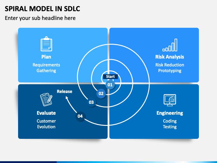 Spiral Model In SDLC PPT Slide 1