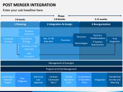 Post Merger Integration PPT Slide 10