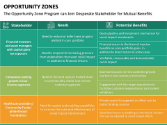 Opportunity Zones PPT Slide 20
