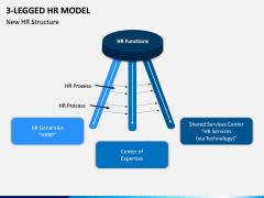 3 Legged HR Model PPT Slide 3