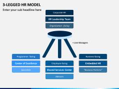 3 Legged HR Model PPT Slide 2