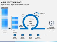Agile Delivery Model PPT Slide 1