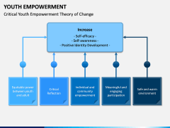 Youth Empowerment PPT Slide 5